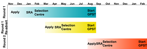 GPST Application Timeline